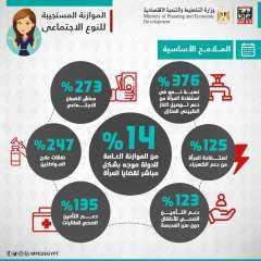 تعرف على نصيب المرأة في خطة التنمية المستدامة من رؤية 2030