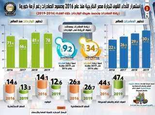 بالإنفوجراف.. استمرار الأداء القوي للتجارة الخارجية المصرية منذ عام 2016