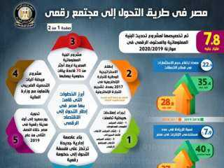 30 يونيو الثورة التى حولت حلم التحول الرقمى إلى حقيقة على أرض مصر
