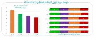 """"""" اورنج مصر """" : نجحنا في الحفاظ علي صدارة مشغلي الاتصالات في خدمات الداتا على مستوى الجمهورية"""