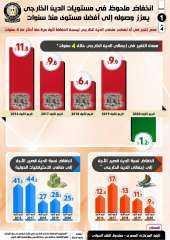 بالإنفوجراف.... انخفاض الدين الخارجي لمصر كأول مرة منذ ٤ سنوات