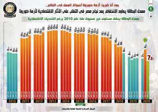 بالإنفوجراف... معدل البطالة يعاود الانخفاض بعد نجاح مصر في التغلب على الآثار الاقتصادية لأزمة كورونا