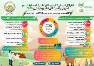 """بالإنفوجراف.."""" الزراعة"""" تُطلق 483 قافلة بيطرية مجانية خلال عام 2020"""
