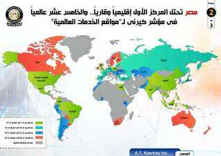 """بالإنفوجراف.. مصر تحتل المركز الأول إقليمياً وقارياً والخامس عشر عالمياً في مؤشر """" كيرني"""" ل """" مواقع الخدمات العالمية"""""""