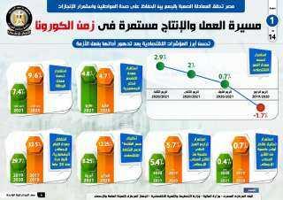 بالإنفوجراف.. مصر تحقق المعادلة الصعبة بالحفاظ على صحة المواطنين مع استمرار الإنجازات في زمن الكورونا