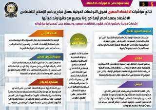بالإنفوجراف..مؤشرات الاقتصاد المصري تفوق التوقعات الدولية