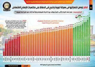 بالإنفوجراف.. مصر تواصل إنتصاراتها في معركة كورونا وتنجح في الحفاظ على مكتسبات الإصلاح الاقتصادي